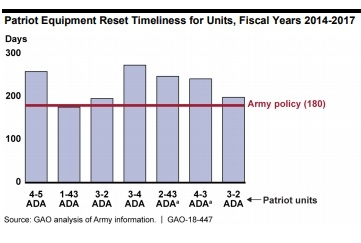 Analysis of Maintenance Delays Needed to Improve Availability of Patriot Equipment for Training