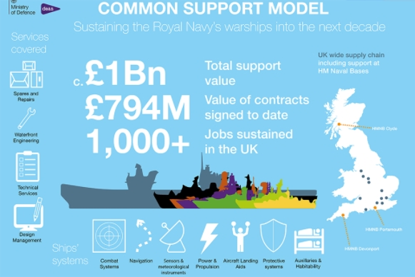 Defence Secretary to Announce New £1bn Support Model for Royal Navy