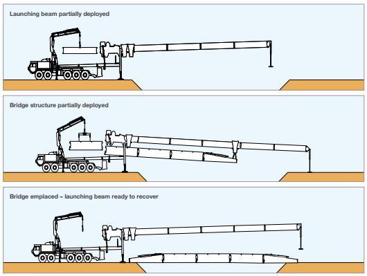 Resultado de imagen para DSB Dry Support Bridge